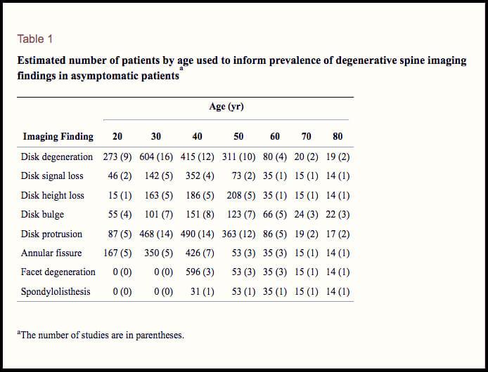 tabla-explicativa-pacientes-con-degeneracion-discal
