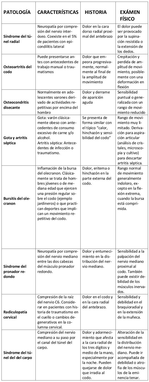 Diagnóstico-diferencial-epicondilitis